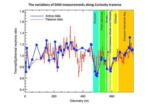 Variations of DAN measurements along Curiosity traverse