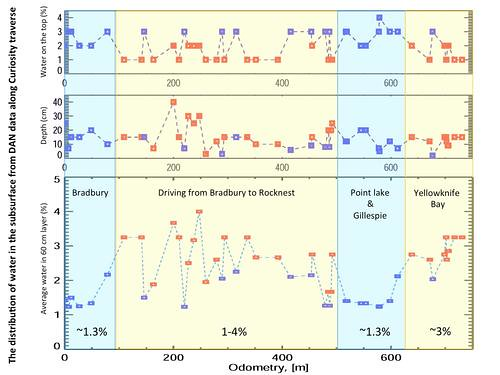 Variation in Water Content in Martian Subsurface Along Curiosity's Traverse
