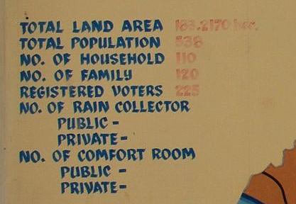 Number of Comfort Rooms in Barangay Balogo in Banton Island, Romblon