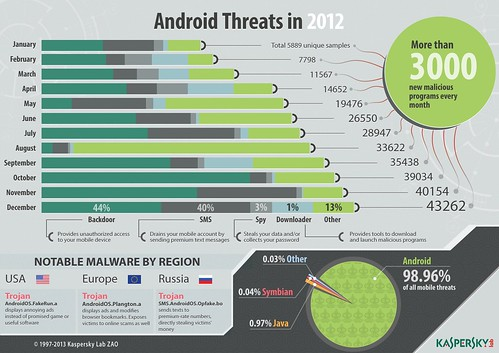 Android Threats in 2012