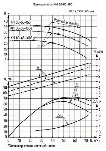 Гидравлическая характеристика насосов КМ 80-65-160б