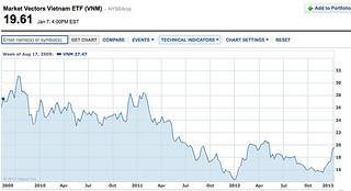 vietnam etf share chart