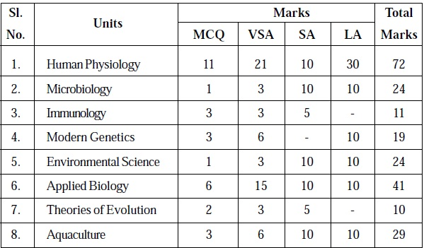 Tamil Nadu State Board Class 12 Marking Scheme - Zoology