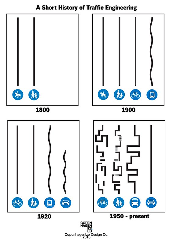 A Short History of Traffic Engineering  - by Copenhagenize Design Co.