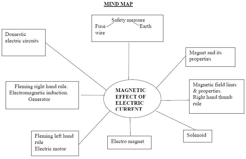 CBSE Class X Science Support Material – Magnetic Effects of Electric ...