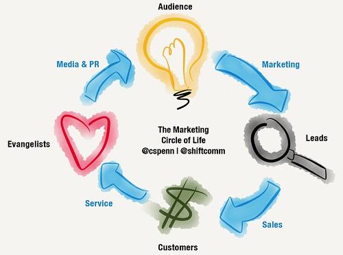 Marketing Circle of Life