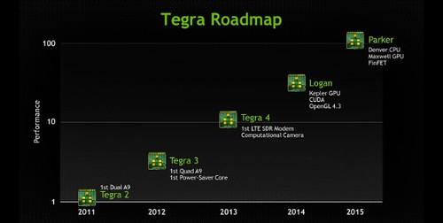 Nvidia Tegra Parker ou Tegra 6