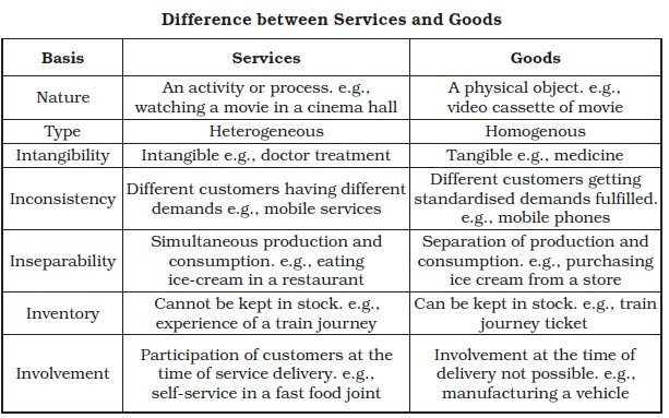 NCERT Class XI Business Studies: Chapter 4 – Business Services