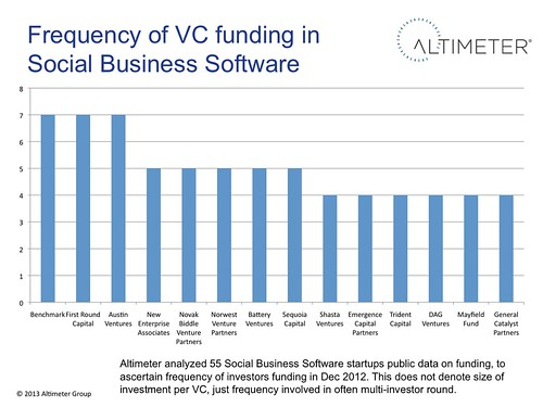 Frequency of VC funding in Social Business Software