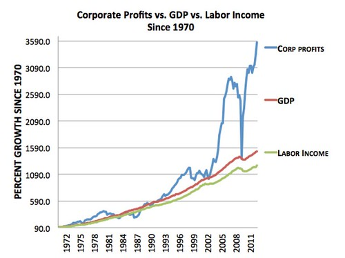 corp profits v labor income
