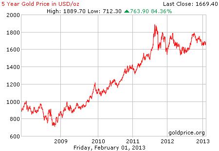 Gambar grafik chart pergerakan harga emas 5 tahun terakhir per 01 Februari 2013