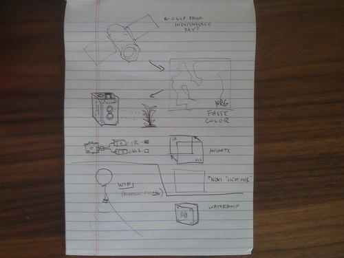 Infracam storyboard