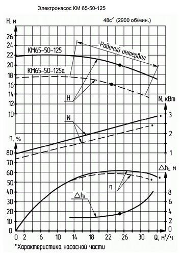 Гидравлическая характеристика насосов КМ 65-50-125а