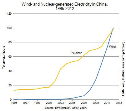 В 2012 году ветряные электростанции Поднебесной сгенерировали на 2 процента больше электроэнергии, чем атомные
