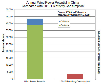 За два минувших года в эксплуатацию были введены 19 гигаватт генерирующих мощностей на базе ветряков