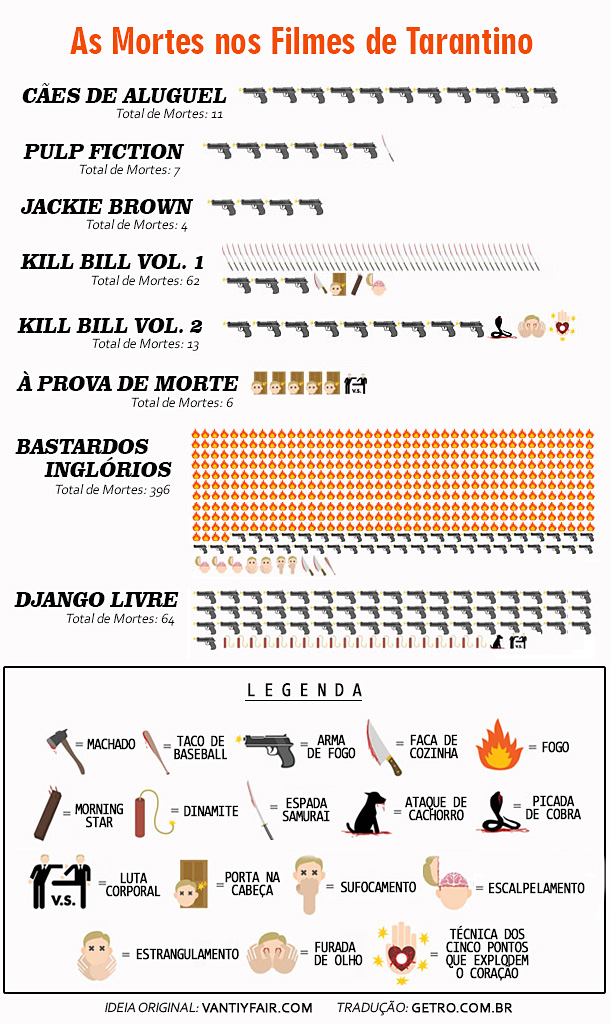 As Mortes nos Filmes de Tarantino