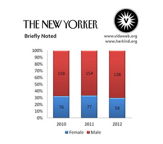 The graph of gender breakdown in bylines at the New Yorker