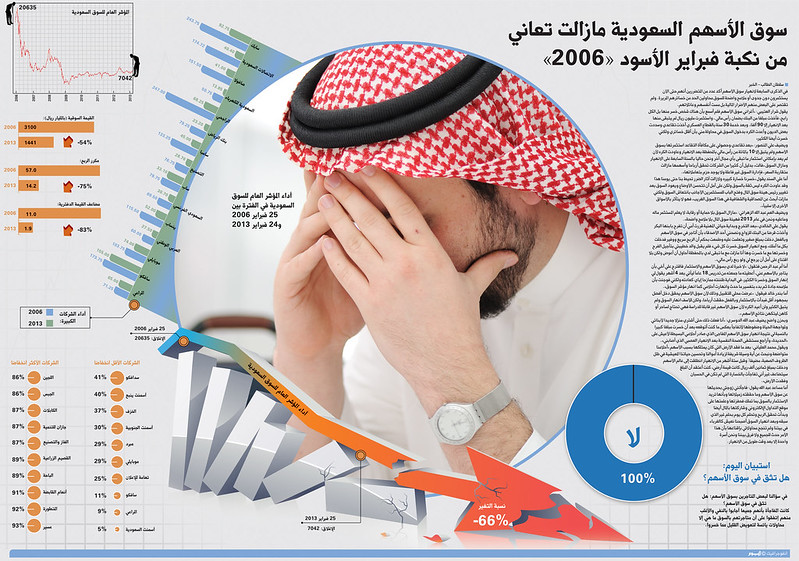 "The Saudi stock market didn't forget ""The black February"", infographic by Amr Elsawy"