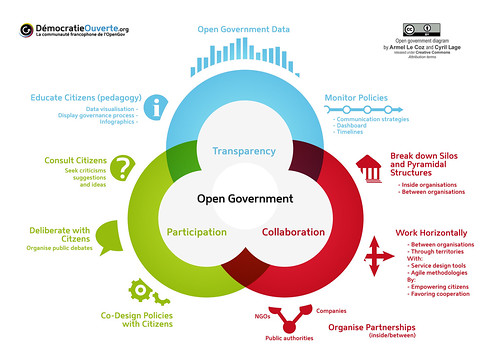 OpenGov Diagram En