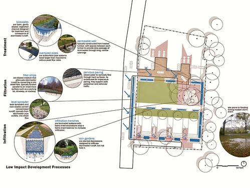 green infrastructure system (Courtesy of U of Arkansas Community Design Center & Downtown Little Rock CDC)