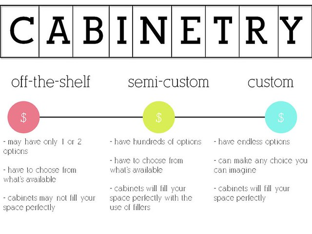 Choosing Cabinetry - custom versus semi-custom versus off-the-shelf