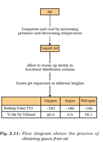 NCERT Class IX Science Chapter 2 Is Mattter Around us Pure