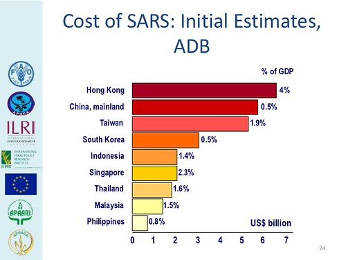 Cost of SARS