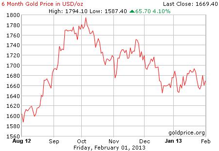 Gambar grafik chart pergerakan harga emas 6 bulan terakhir per 01 Februari 2013