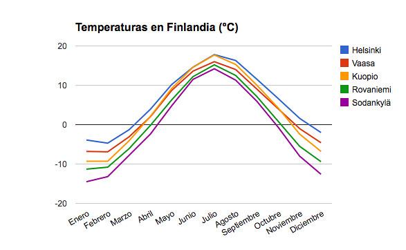Temperaturas en Finlandia