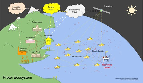 Protei ecosystem for plastic data and collection in the ocean