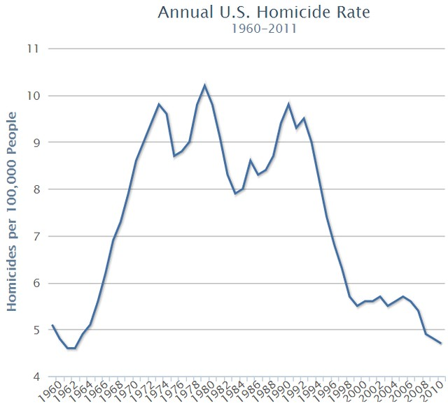 Annual US homicide rate 1960-2011