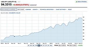 dollar yen chart