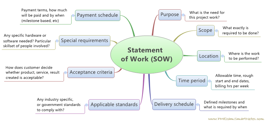 Examples of Statements of Work Statement of Work Flickr