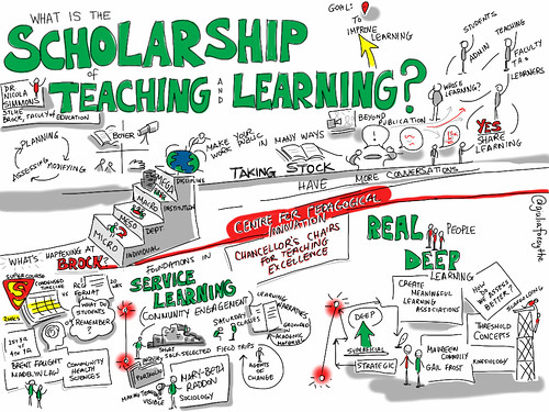 What is the Scholarship of Teaching & Learning. And What's Happening at BrockU? [visual notes]