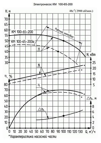 Гидравлическая характеристика насосов КМ 100-65-200а