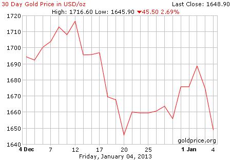 Grafik pergerakan harga emas 30 hari terakhir per 04 Januari 2013