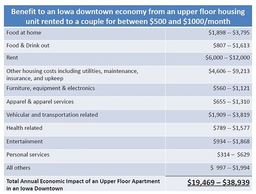 Economic value of upper story housing in commercial districts, Iowa