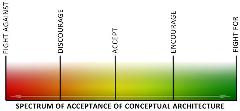 Acceptance Spectrum