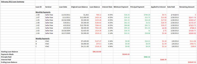 Spreadsheet pay off student loans february 2013