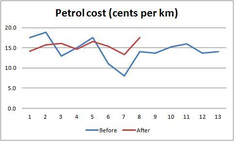Petrol cost 22Mar13