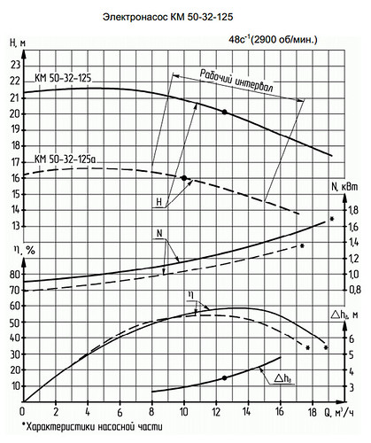 Гидравлическая характеристика насосов КМ 50-32-125а