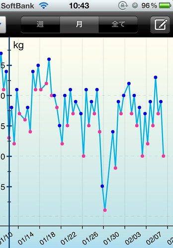 体重増減の幅は2kg程度はある。 by haruhiko_iyota
