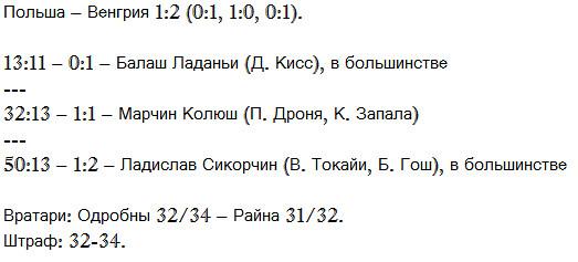Еврочеллендж Польша 1:2 Венгрия. 9.02.2013