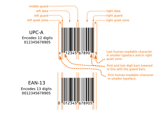 the difference between a upc-a bar code and a ean-13 bar code