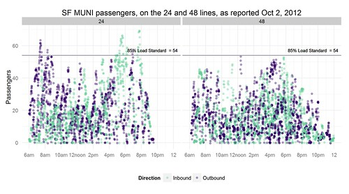 SF MUNI passengers, onthe 24 and 48 lines, as reported Oct 2, 2012 by galaxygoo1
