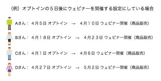 エバーグリーンウェビナーマーケティング概略図