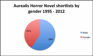 Aurealis horror novel shortlists
