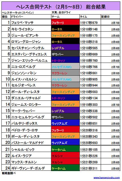 ヘレステスト総合結果(KANSENZYUKU)
