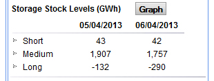 UK Rough gas storage goes negative
