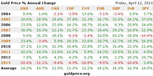 Kenaikan harga emas dari tahun ke tahun